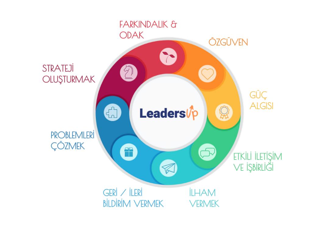 LeadersUp Genç Liderler Programı Ücretsiz Tanışma Görüşmesi